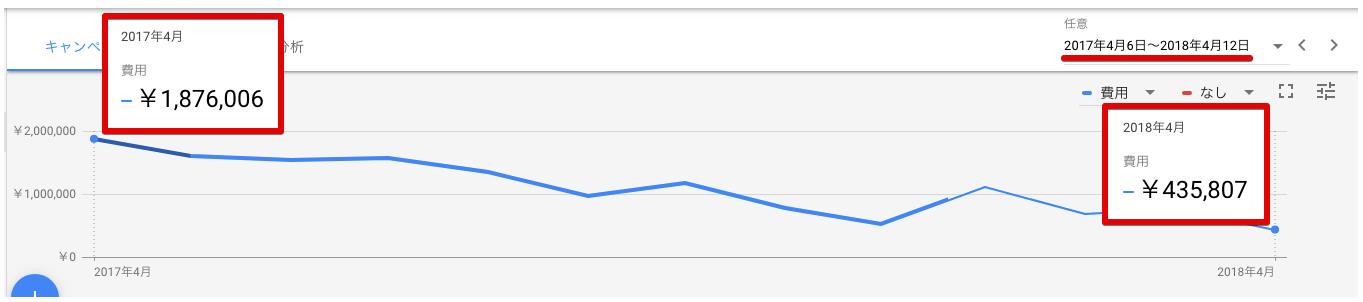 Web広告費用の推移